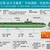 """""""尤里·多尔戈鲁基""""号核潜艇:性能特点"""