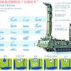 整合生产能力 俄建成防空系统统一测试中心(图表)
