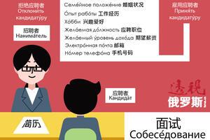 Job Interview Visual Dictionary