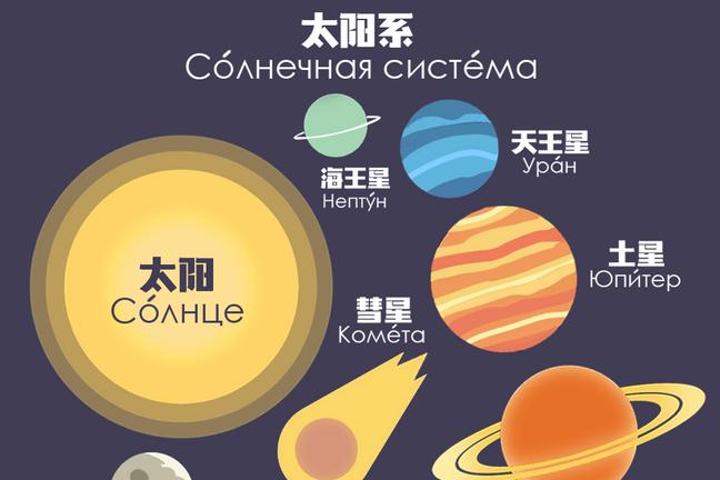 Solar sistem dictionary